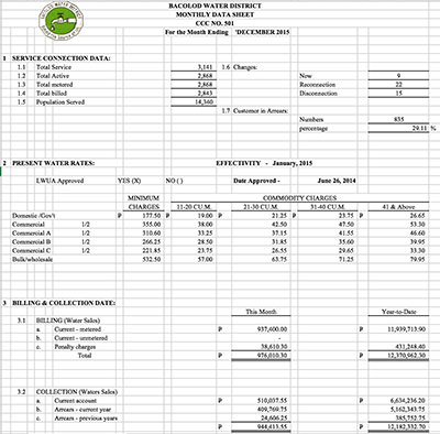 Monthly Data Sheet CY 2015