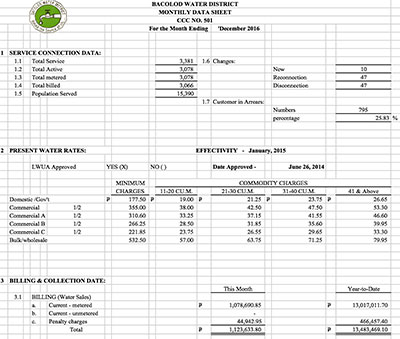 Monthly Data Sheet CY 2016