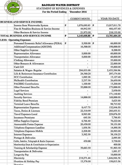 Financial Report CY 2016 Statement of Revenue and Expenses