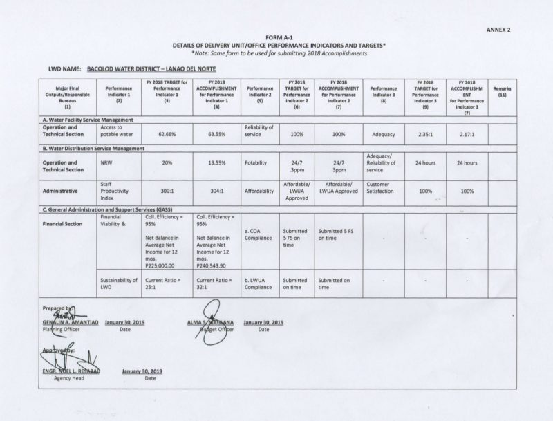 Form A-1 Details of Bureau/ Office Indicators and Targets (Accomplishments) 2018