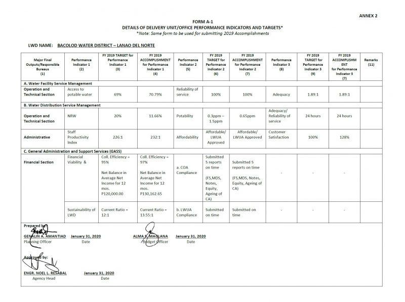 Form A-1 Details of Bureau/ Office Indicators and Targets (Accomplishments) 2019