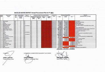 Annual Procurement Plan – Indicative Non-CSE CY 2021