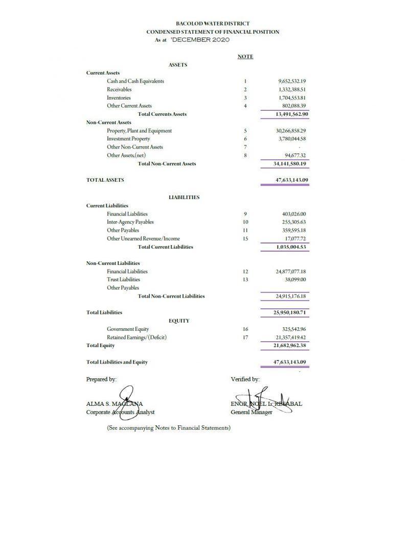 Balance Sheet CY 2020