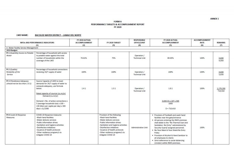 Form A Department Performance Targets (Accomplishments) 2020