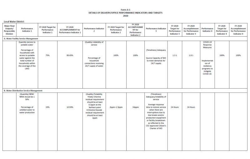 Form A-1 Details of Bureau/ Office Indicators and Targets (Accomplishments) 2020