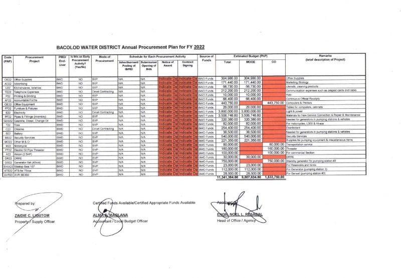 Annual Procurement Plan – Indicative Non-CSE CY 2022